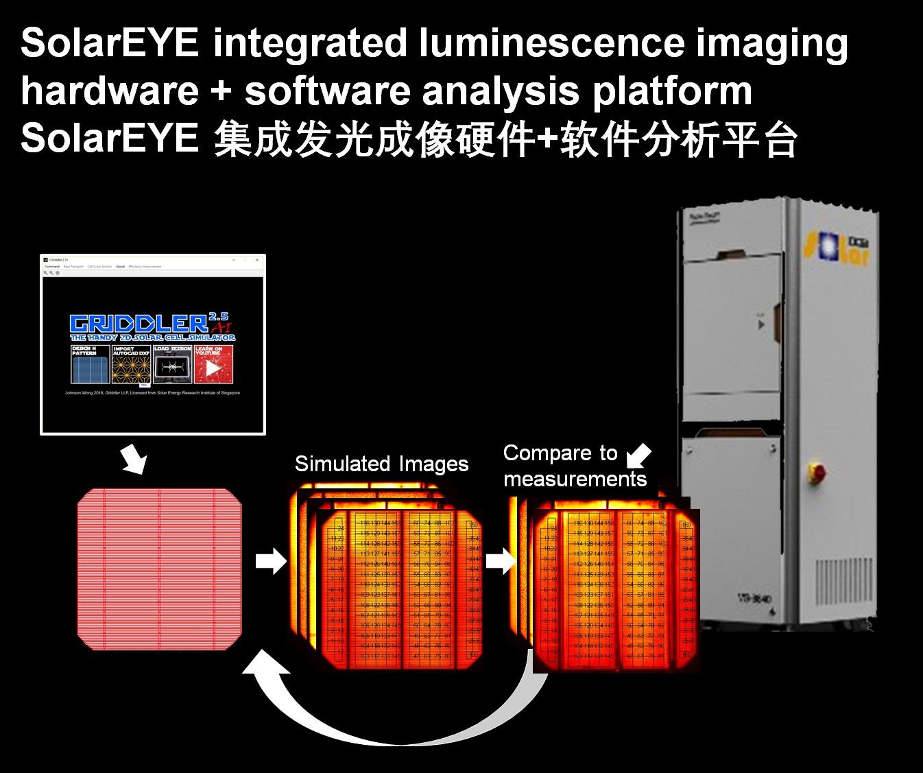 SolarEYE: Integrated Luminescence Imaging Hardware + Software Analysis Platform