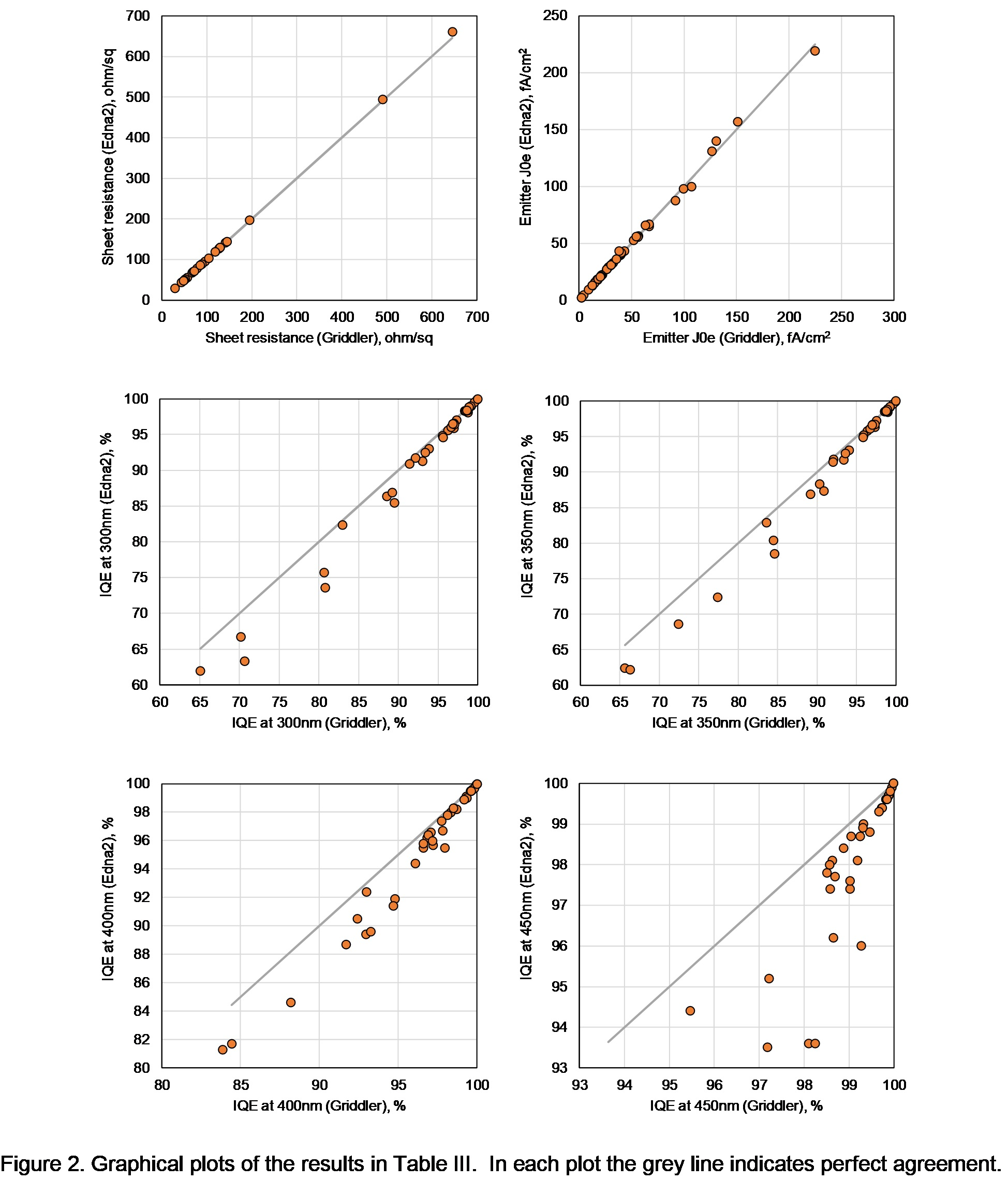Graph: Phosphorus Emitter Calculations