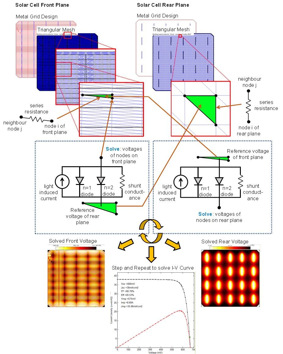 The core of Griddler: finite element model (FEM) representation of the solar cell