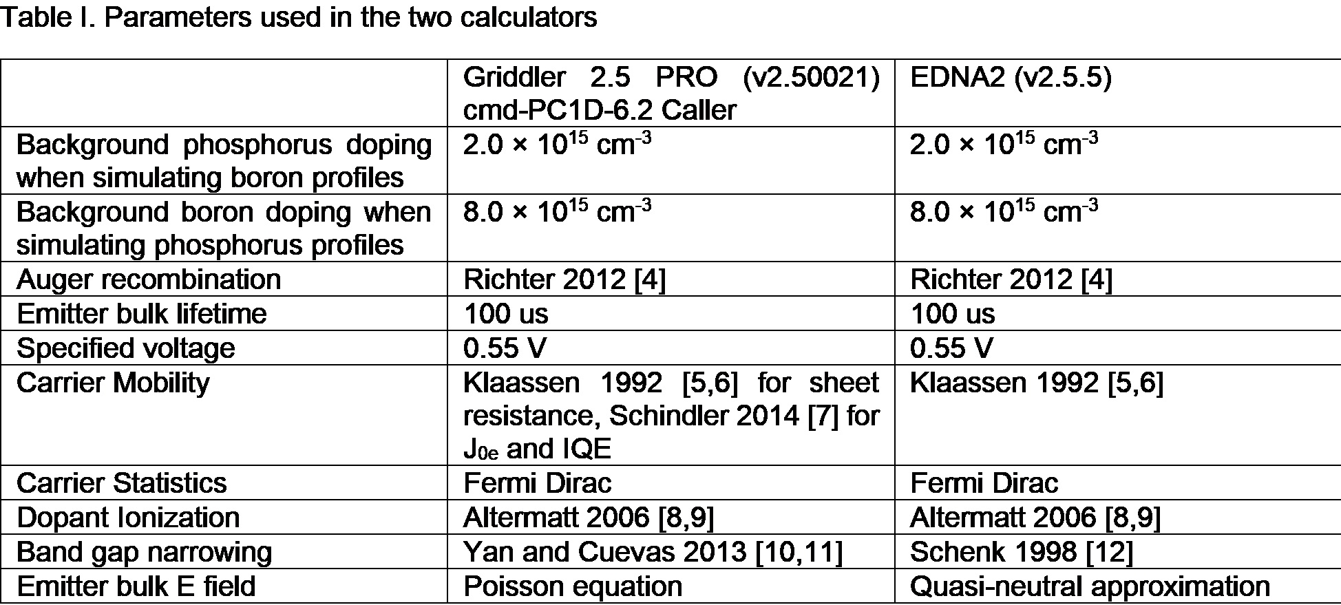 Table: Parameters Used in Diffusion Calculations